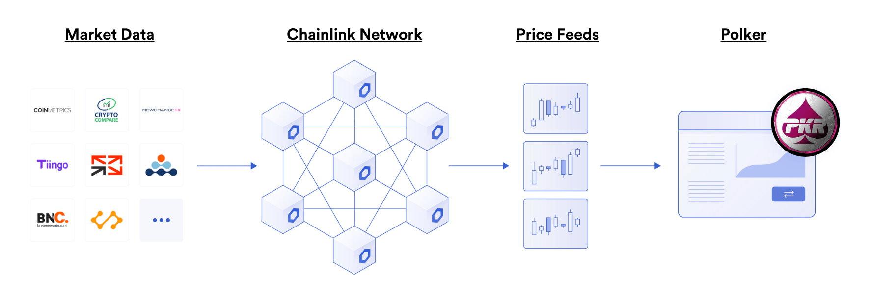 Polker 正在将 Chainlink 价格信息整合到其多加密货币市场中
