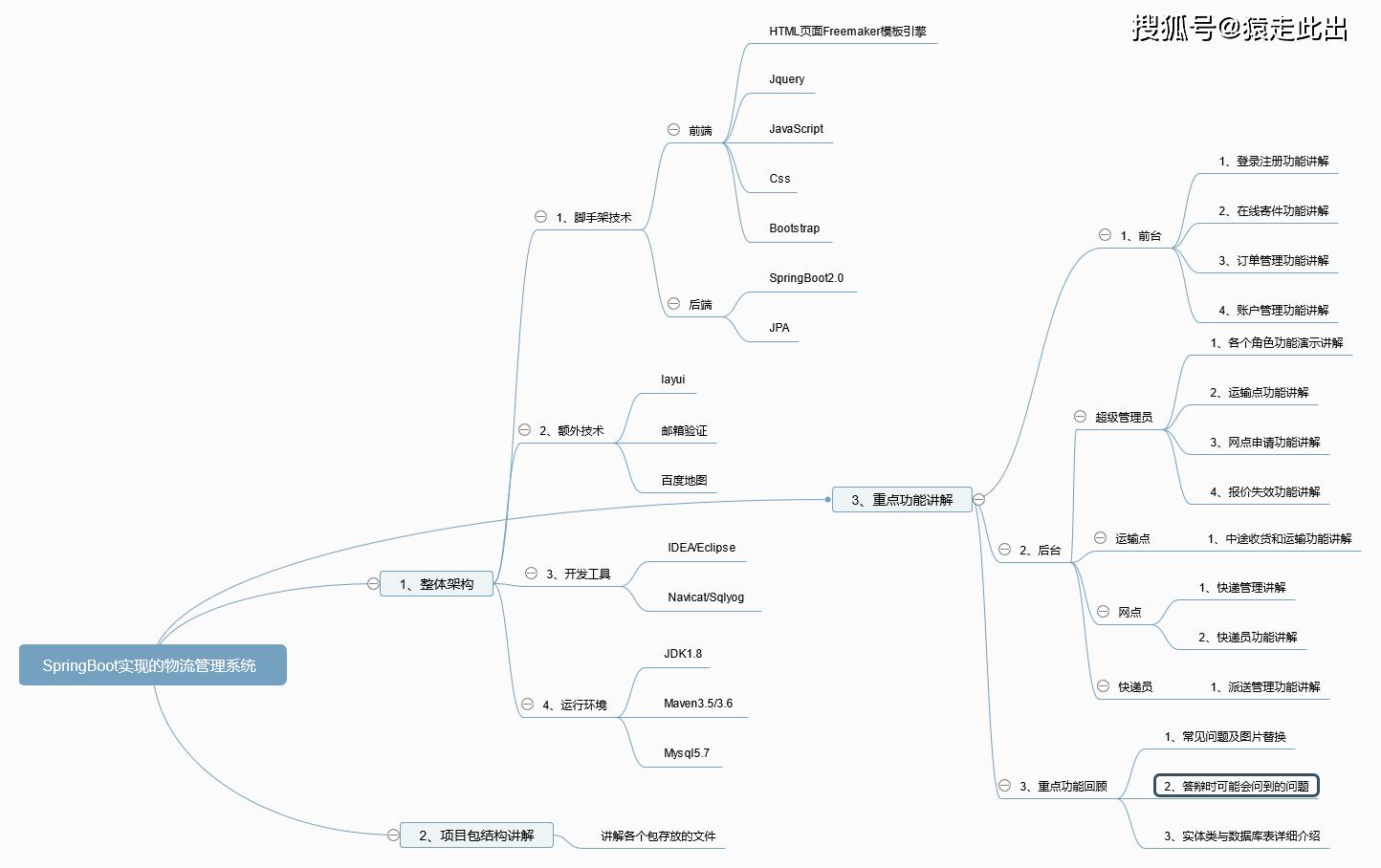 SpringBoot物流快递在线寄查快递系统+讲解教程+开发文档