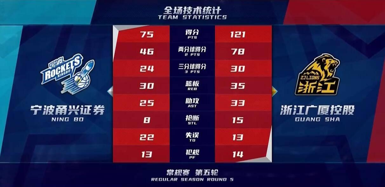 胡金秋27分张彪砍20+5 广厦大胜宁波46分取5连胜