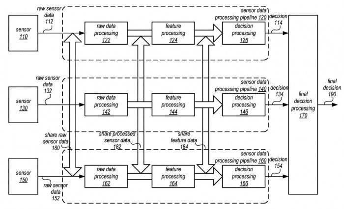 做出更明智的驾驶决策!苹果自动驾驶技术将融合多个传感器数据