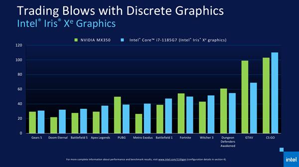 Intel 11代酷睿正式发布 近年来最大的一次飞跃的照片 - 33