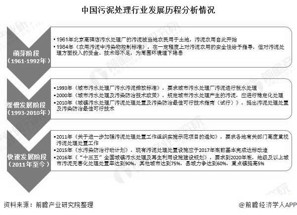 2020年中国污泥处理处置行业发展现状分析 能源干化成为主流技术路线