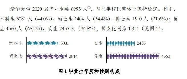 清华大学2020年毕业生就业质量报告 