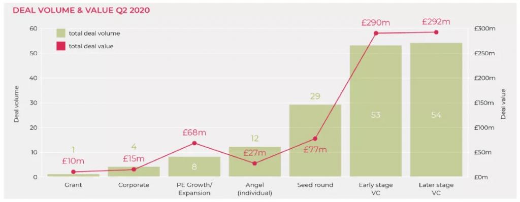 [伦敦投资]2020年第二季度英国增长资本更新报告