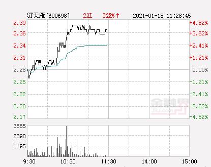【快讯:ST天雁涨停 报于2.39元】