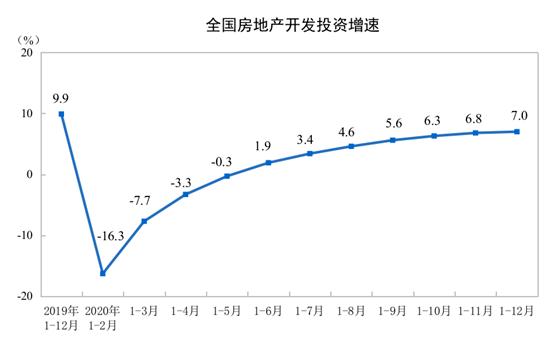 国家统计局:2020年全国房地产开发投资比上年增7.0%