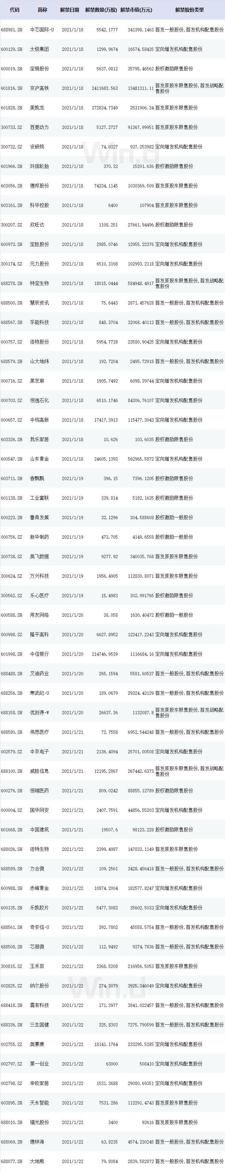 本周操盘攻略:年报披露工作拉开序幕,解禁市值升至2400亿元