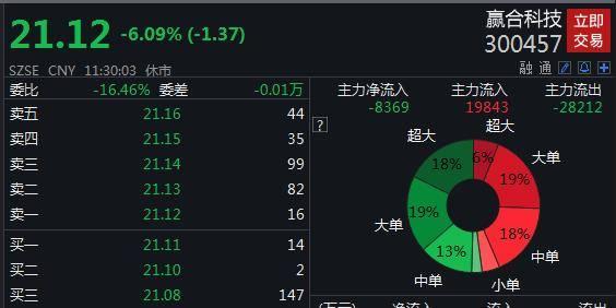 赢合科技董事长涉嫌操纵证券被刑拘 股价跌逾6%: