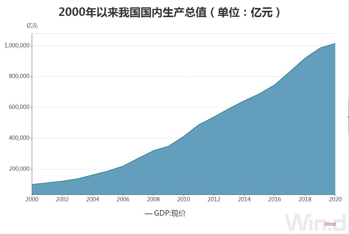 2019年中国经济总量占世界_2020年中国占世界gdp