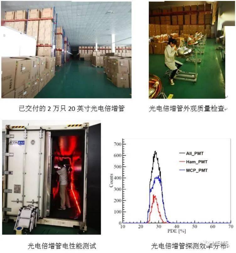 江门中微子实验完成全部20英寸光电倍增管验收测试