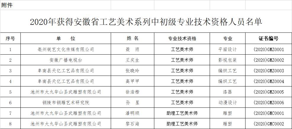【通知公告】关于聂雨等8位同志取得工艺美术系列中初级专业技术资格的通知