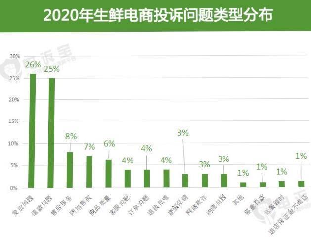 2020年超16家生鲜电商被投诉发货问题退款难成热点投诉问题