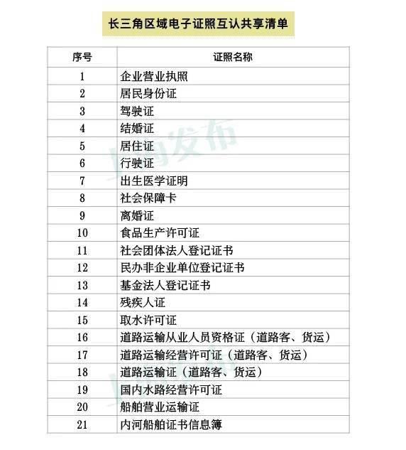 沪苏浙皖实现身份证、驾驶证、行驶证等21类电子证照共享互认