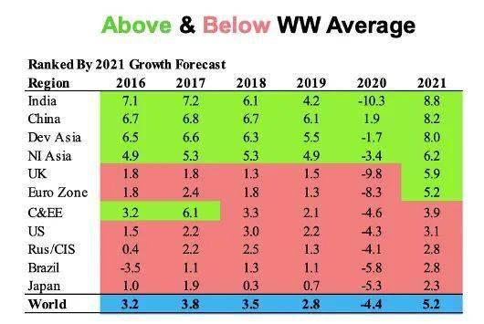 1919到2021年gdp_22省份一季度GDP 湖北增速第一 7省跑赢全国