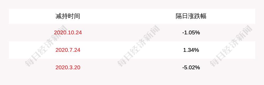 宝光股份:西藏凤起减持时间到期,公司股份未减持