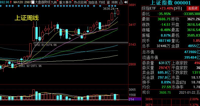 1.24周复盘——集团主线反复活跃,超卖个股有所回落