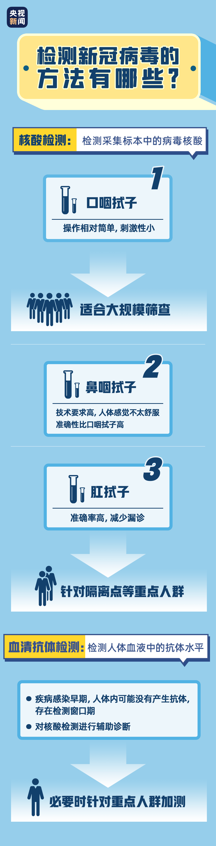 Nucleic acid test negative, return home still need isolation? How to make an appointment for nucleic acid testing? A set of pictures to show you