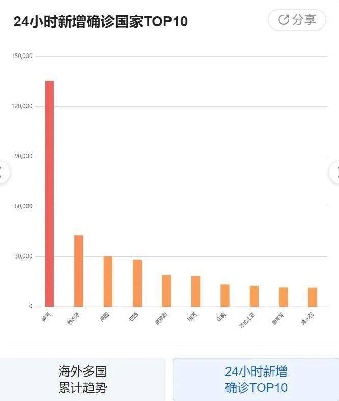 疫情最新数据消息:昨日新增18436例,1月25日新冠病毒疫情最新动态+辟谣信息 网络快讯 第5张