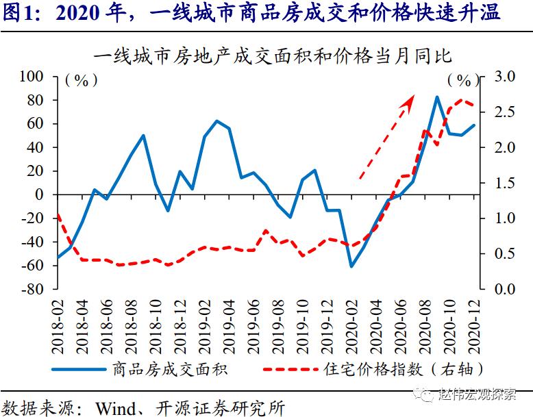 赵伟:城市住房问题,值得提到更高位置