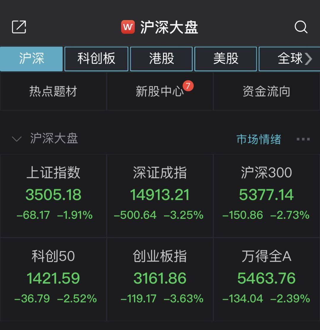 上证综指收盘下跌1.91%,收于3500点,两市近3000股绿色浮动。