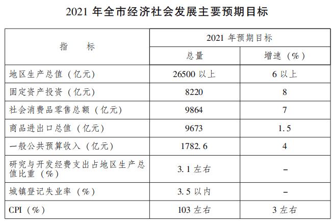 2021广州GDP增速慢_GDP增速完全恢复 经济仍在上行中