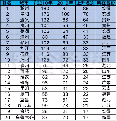 2020年阜阳GDP_2020年安徽阜阳市各区县GDP排名:太和476亿第一,阜南县增速最快