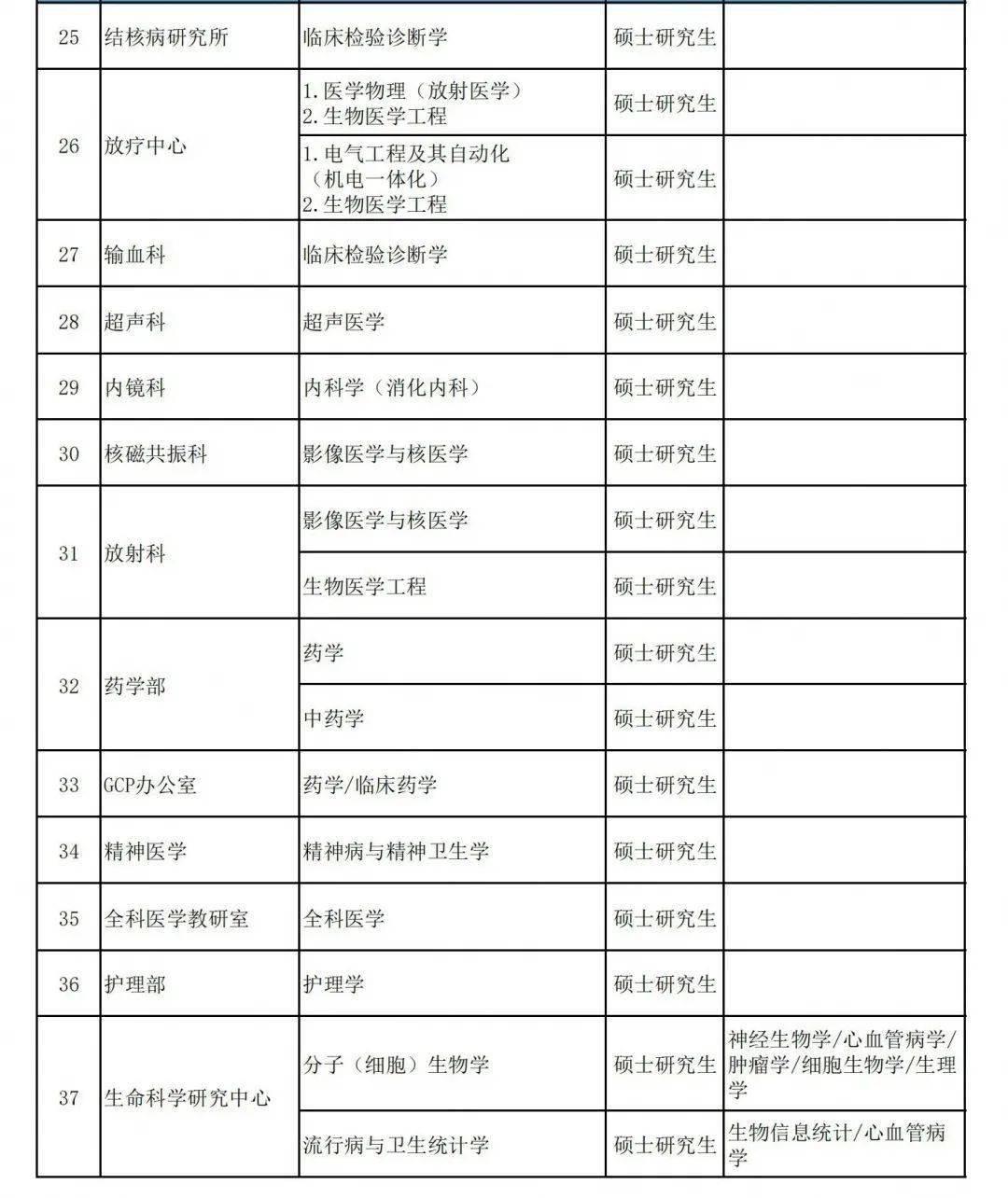 新乡人口2021_河南省新乡市第一人民医院2021年春季公开招聘88人岗位计划及要求