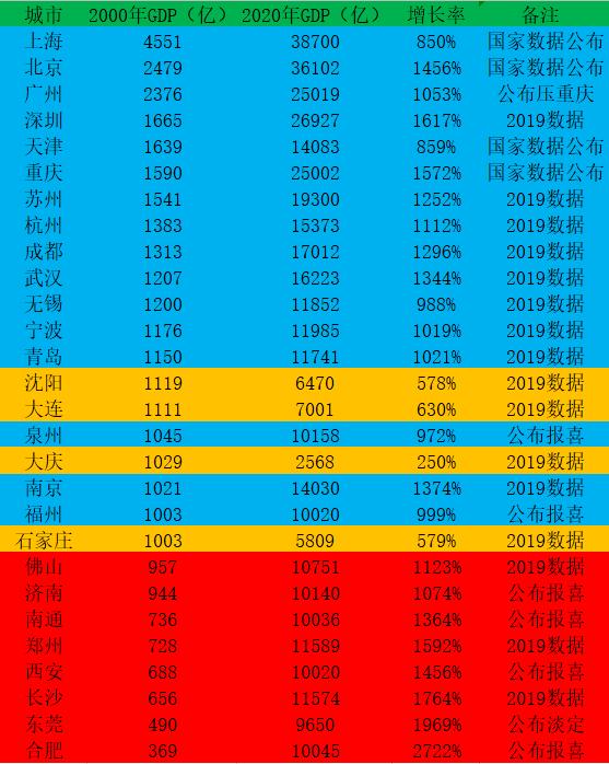 2020年昆明GDP增长率_昆明2020年地铁规划图