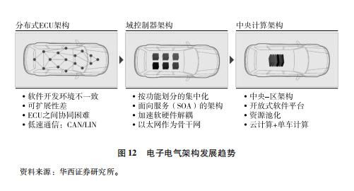 【蓝皮书】《中国智能汽车科技强国之路》——颠覆(二)