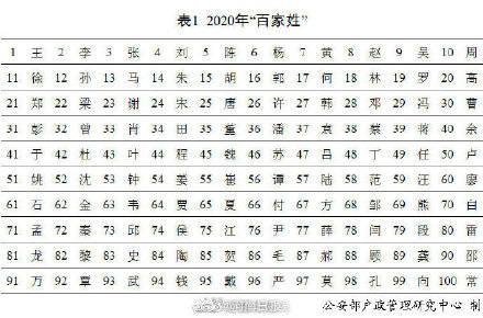 百家姓中国人口排名2020年_2020年最新百家姓排名