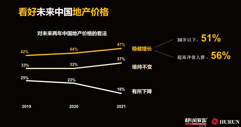 《2020胡润财富报告》勾勒了这些画像:北京、广东、上海三大富豪家族,专业投资者占富豪的10%,高净值个人主要投资房地产
