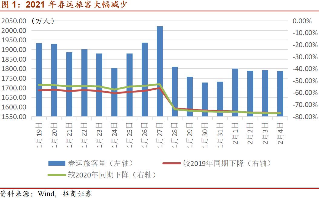 【投资宏谢】移动友好春节