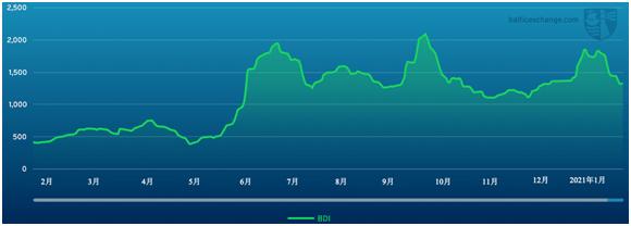 证券交易所:上周租船市场涨跌互现,航运业涨跌互现