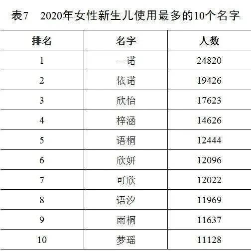 凤姓人口数量2020年_佛山2020年人口数量
