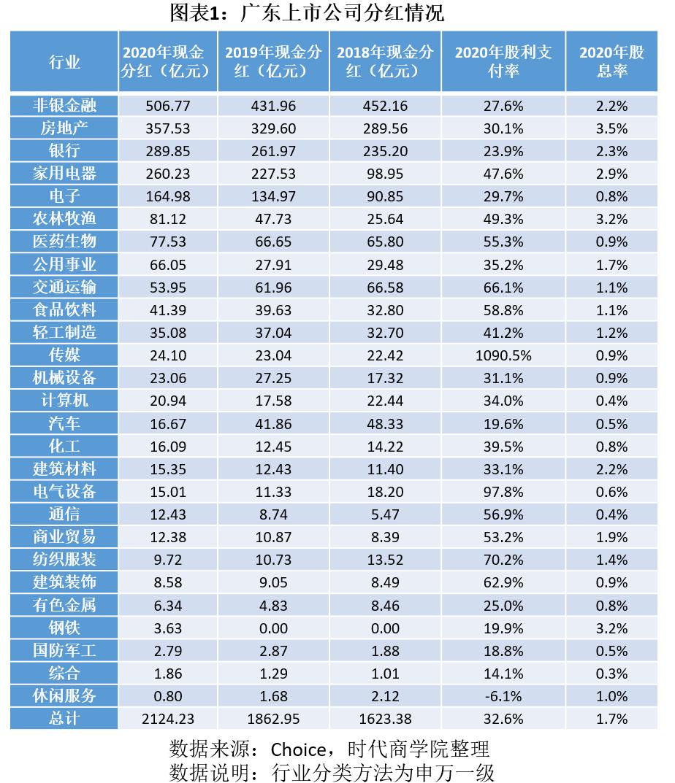 2020年广东上市公司分红报告(二):非银行金融领先,汽车行业跌落悬崖,房地产分红率最高