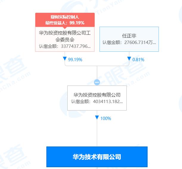 华为人均持股_华为员工持股协议
