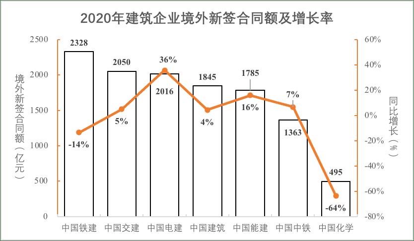 中国交建经营数据新鲜出炉!九大中字头建筑央企2020年业绩比较