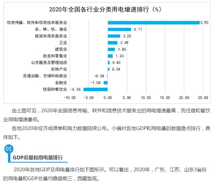连江县gdp全国排名2020年_2020年各省市区GDP排名 新