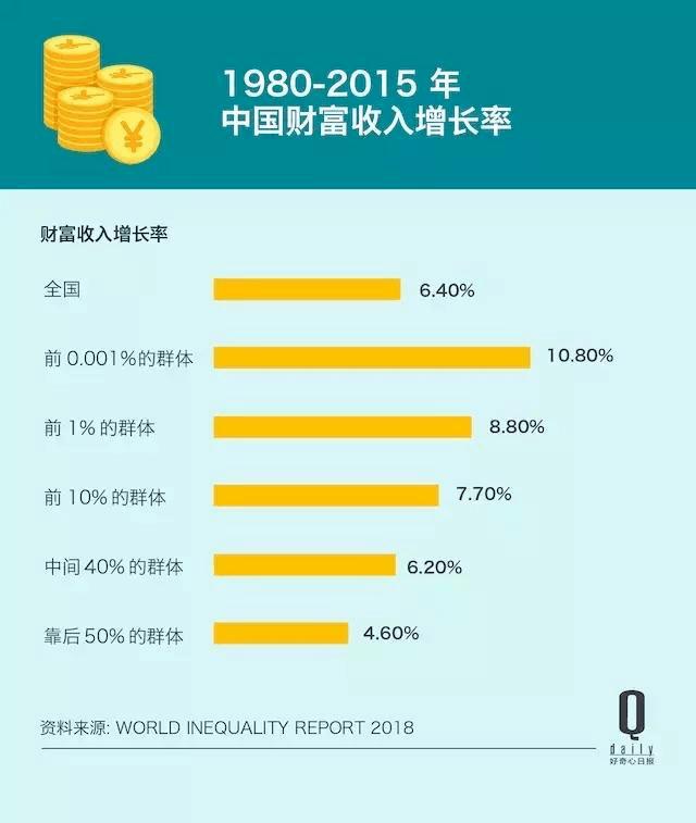 未来10年,财富积累将越来越难