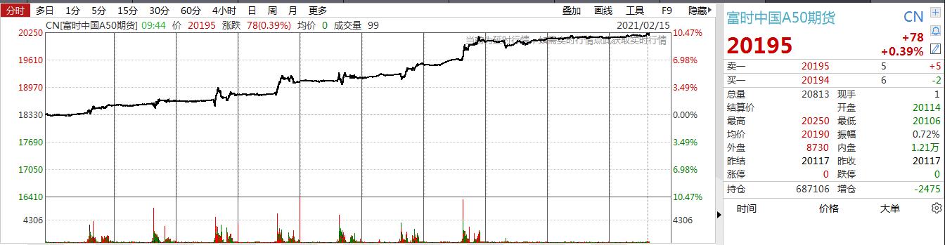 30年来首次!日经225指数盘中触及3万点,富时中国A50指数期货开盘涨0.63%,油价创一年多新高