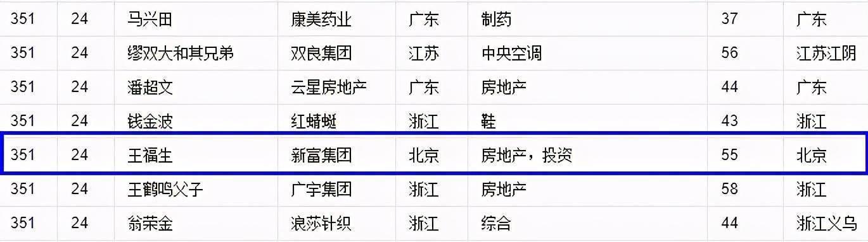 坠落的东北富豪:来京搞地产,曾身家24亿,被判7年后欲再起  第4张