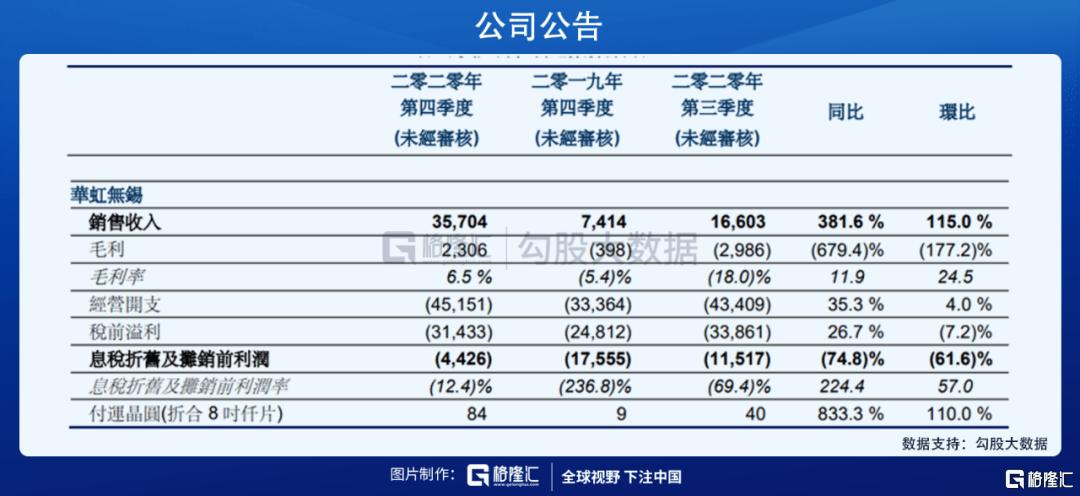 大跌7%!暴涨40%后遭套现58亿,华虹半导体发生甚么事了?