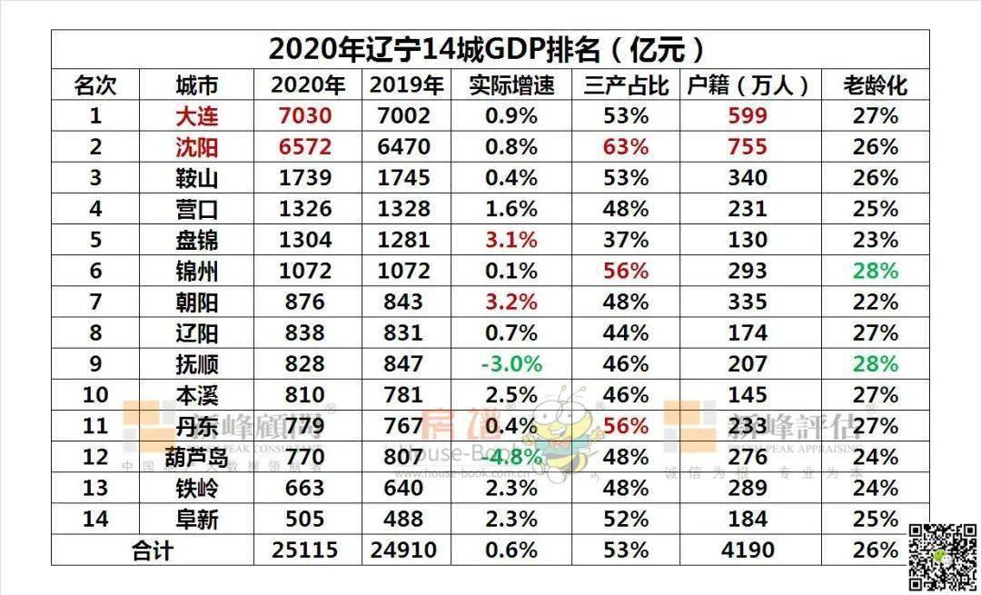 辽宁新民2020gdp有多少_辽宁2020一季度GDP数据发布,盘锦全省第一,沈阳跌幅最大