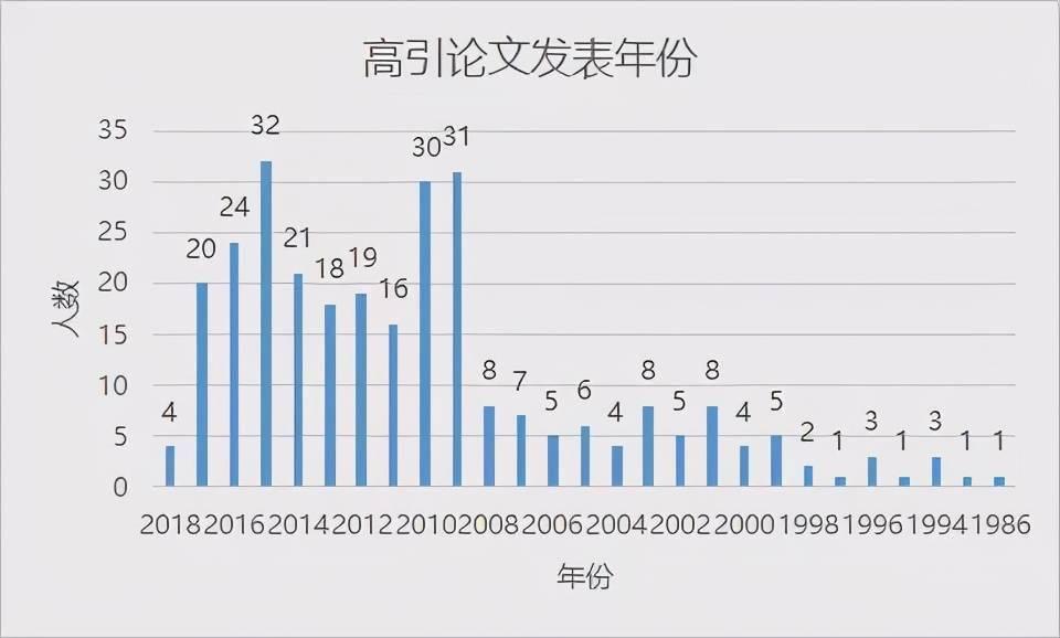 """华人AI学者大盘点:清华培养人才最多,韩家炜、吴恩达论文被引数""""登顶""""  第9张"""