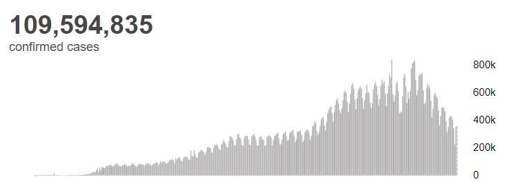 世卫组织:全球累计新冠确诊病例超1亿959万例