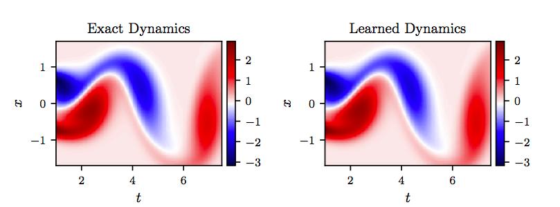 "AI已能求解微分方程,数学是这样一步步""沦陷""的"