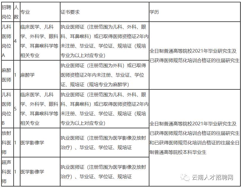 1000人,有编制!2021年云南省事业单位招聘