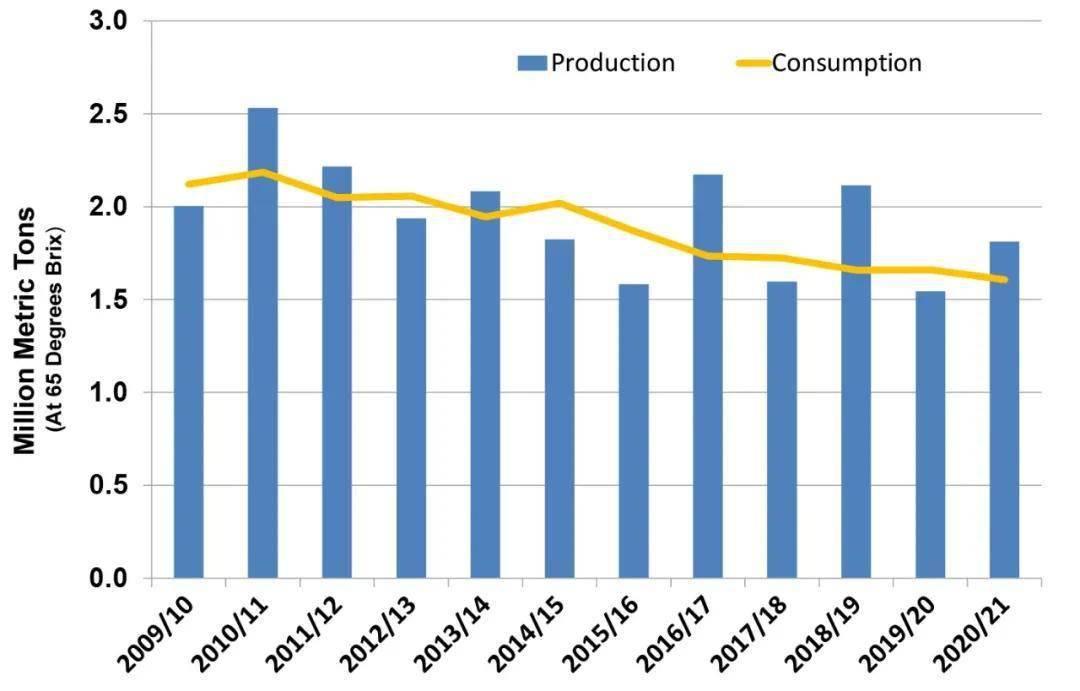 凤凰平台开户2020~2021年世界柑橘产销情况