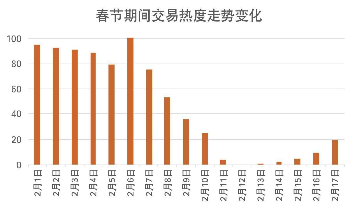 """百城春节二手房成交量呈""""V""""形走势 北广深创3年来新高"""