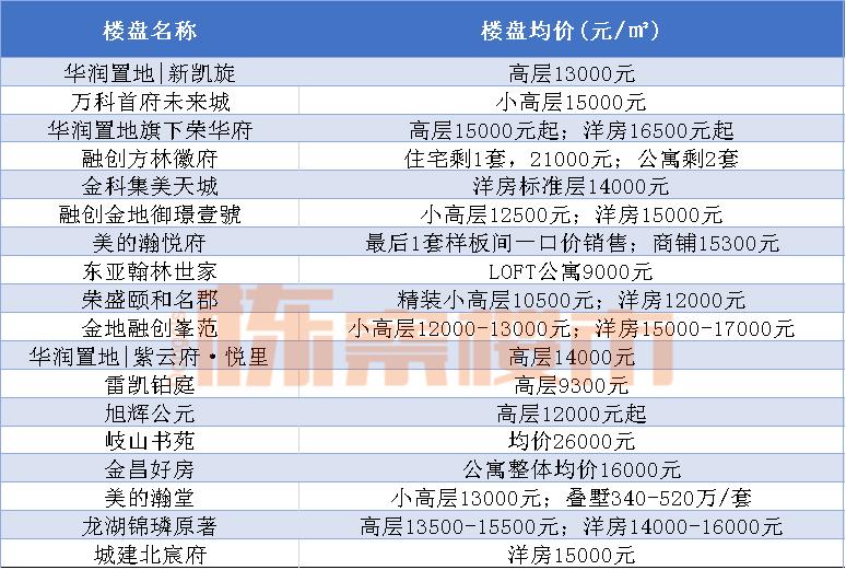 """2021皇姑牛起来 三台子、北行将新增""""大商业""""!珠江五校和虹桥中学进驻首府新区"""